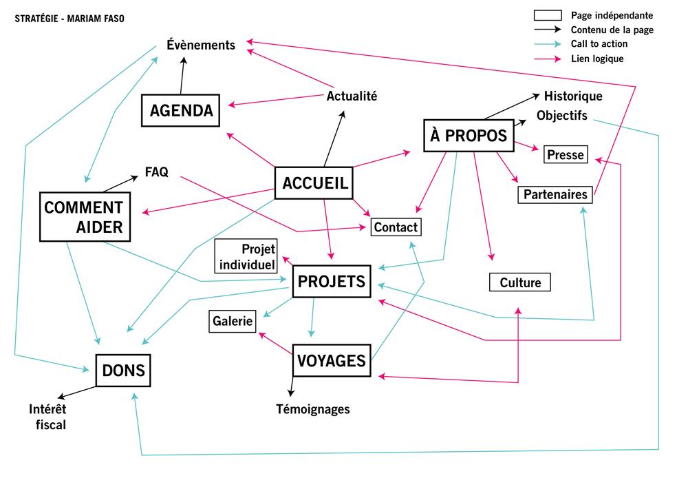 Schéma de la stratégie du site Mariam Faso